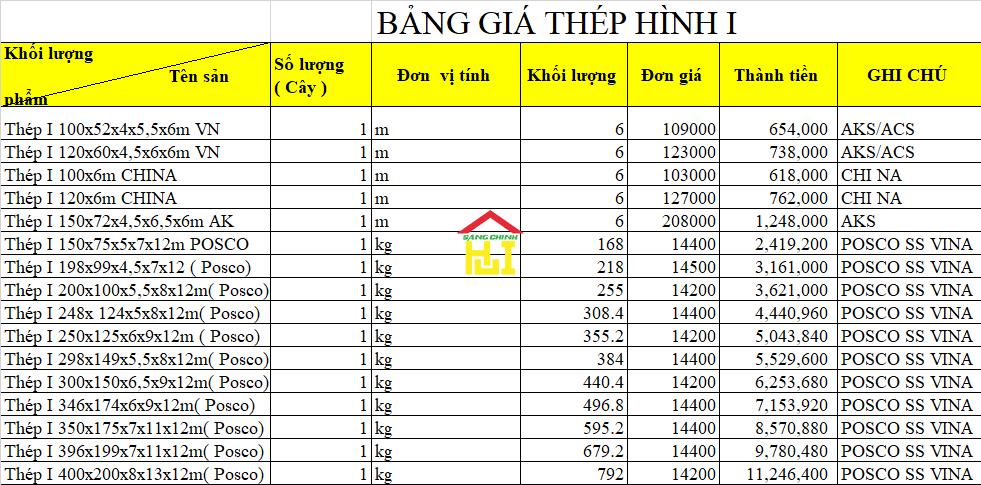 Báo giá thép hình quận Tân Bình
